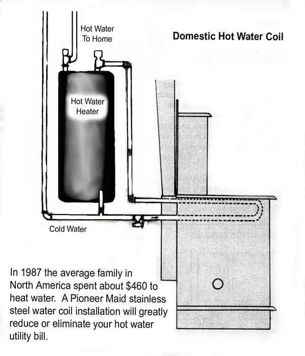 Hot Water Coil Set up